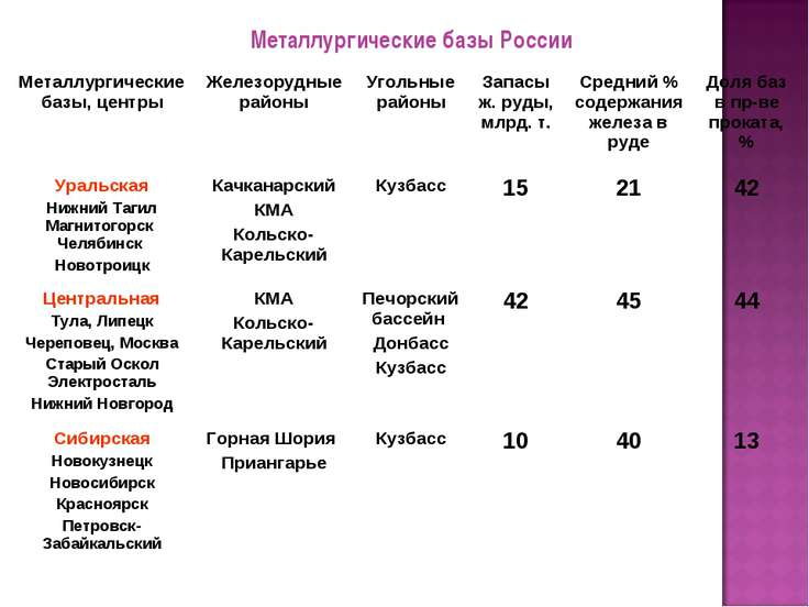 Металлургические базы России Металлургические базы, центры Железорудные район...