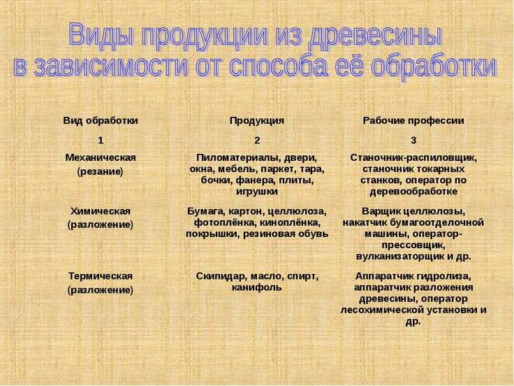 Вид обработки Продукция Рабочие профессии 1 2 3 Механическая (резание) Пилома...