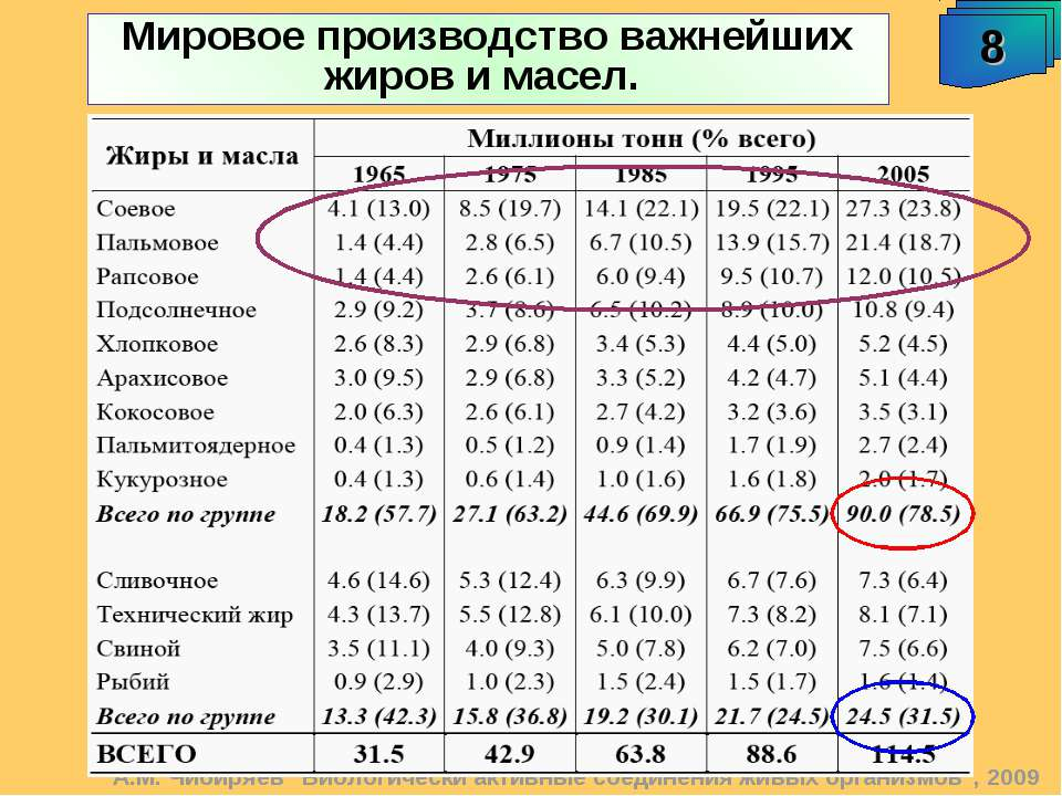 """Мировое производство важнейших жиров и масел. А.М. Чибиряев """"Биологически акт..."""