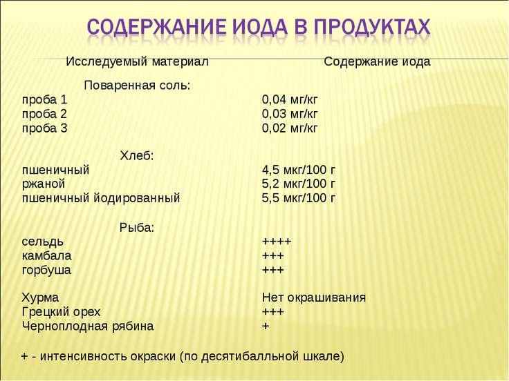 + - интенсивность окраски (по десятибалльной шкале) Исследуемый материал Соде...