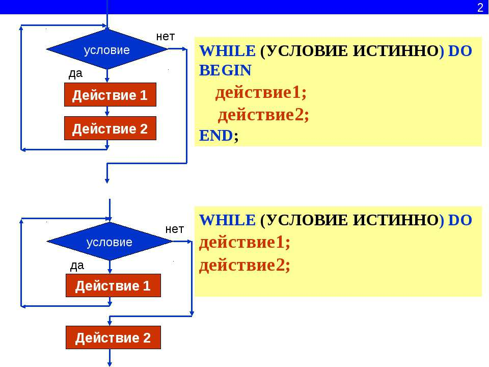 2 WHILE (УСЛОВИЕ ИСТИННО) DO BEGIN действие1; действие2; END; WHILE (УСЛОВИЕ ...