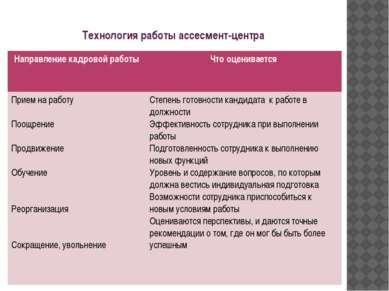 Технология работы ассесмент-центра Направление кадровой работы Что оцениваетс...