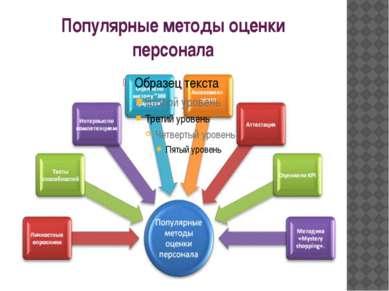 Популярные методы оценки персонала