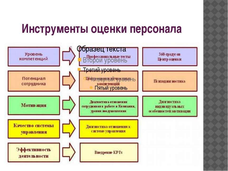 Инструменты оценки персонала
