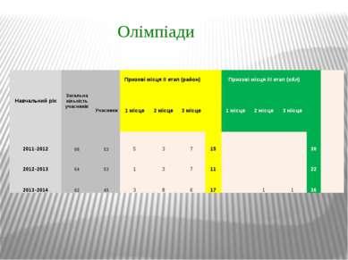 Олімпіади Навчальний рік Загальна кількість учасників  Призові місця ІІ етап...