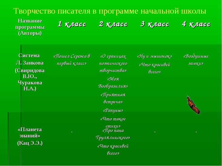 Творчество писателя в программе начальной школы Название программы (Авторы) 1...