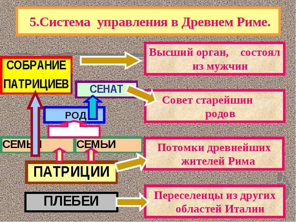 5.Система управления в Древнем Риме.