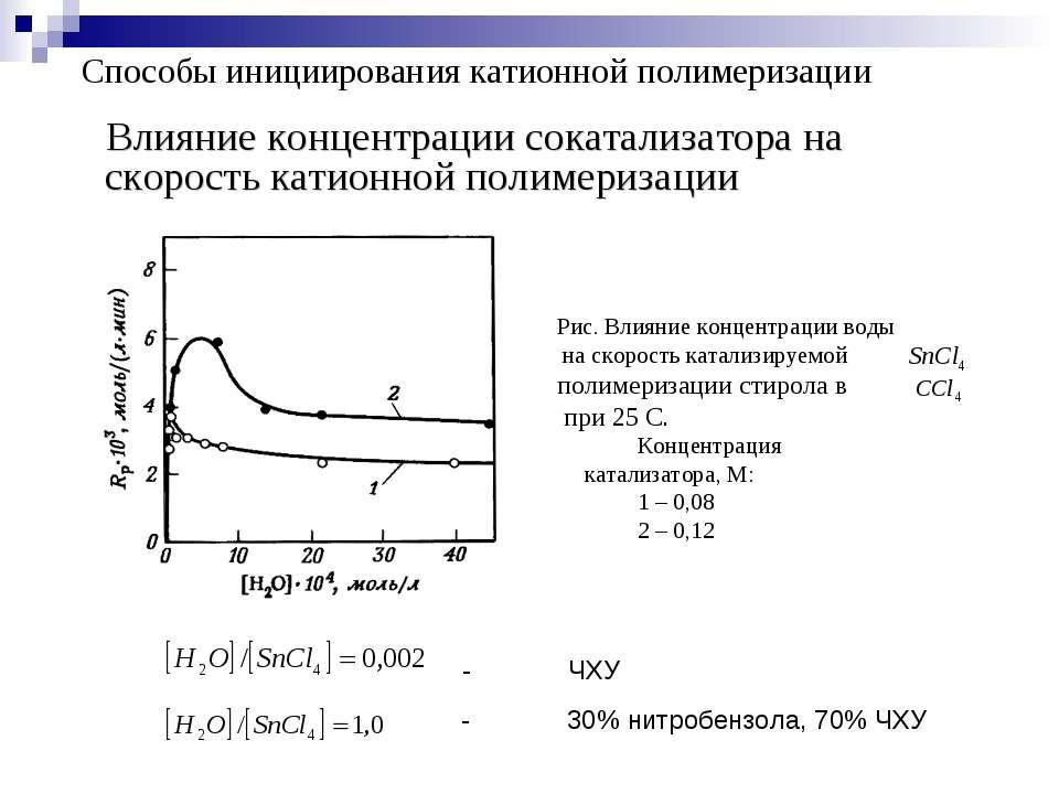 Влияние концентрации сокатализатора на скорость катионной полимеризации Спосо...