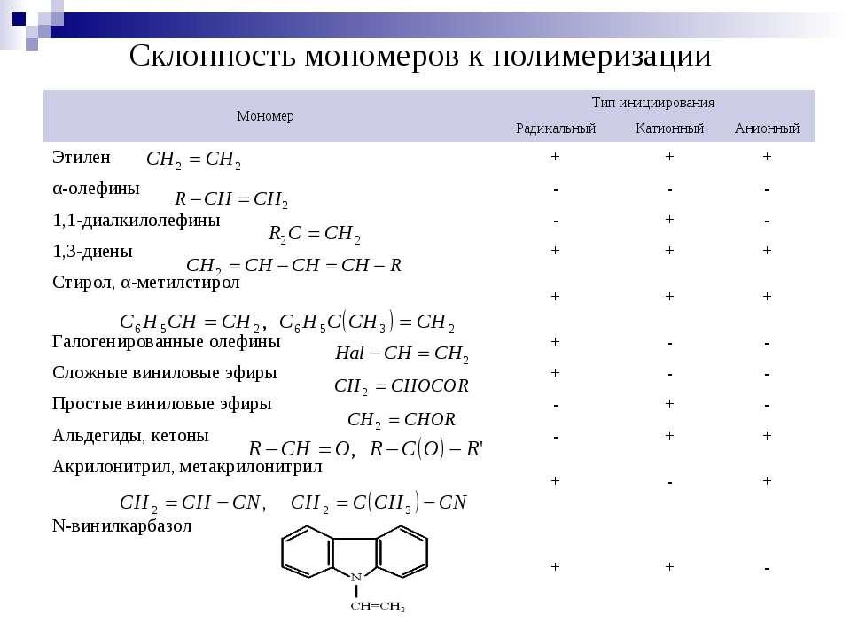 Склонность мономеров к полимеризации