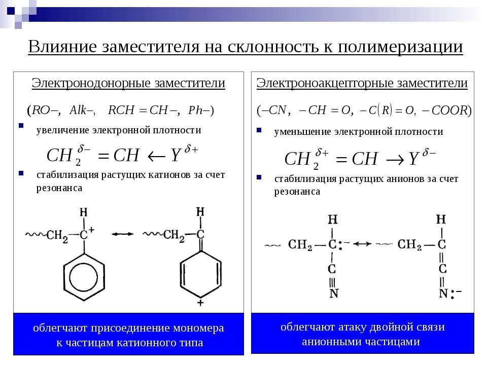 Влияние заместителя на склонность к полимеризации Электронодонорные заместите...
