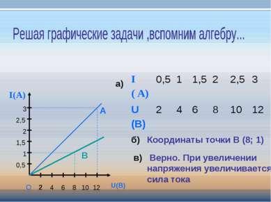 2 4 6 8 10 U(В) I(А) O 12 0,5 1 1,5 2 2,5 3 А В а) б) Координаты точки В (8; ...
