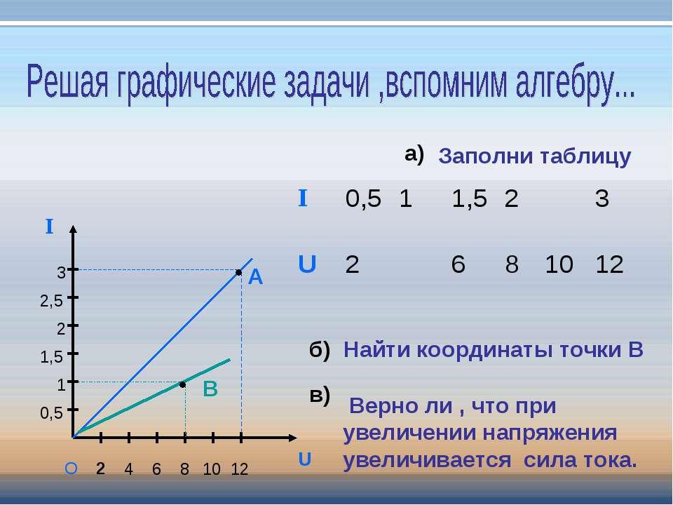 2 4 6 8 10 U I O 12 0,5 1 1,5 2 2,5 3 А В а) б) Найти координаты точки В в) В...