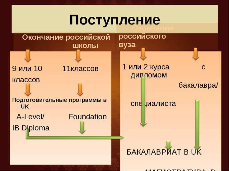 Поступление Окончание российской школы 9 или 10 11классов классов Подготовите...