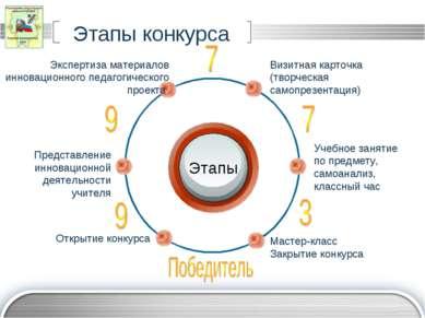 Этапы конкурса Этапы Визитная карточка (творческая самопрезентация) Экспертиз...