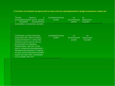3. Наличие собственной методической системы учителя, апробированной в професс...