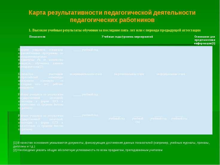 Карта результативности педагогической деятельности педагогических работников ...