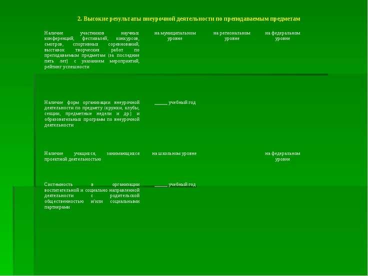 2. Высокие результаты внеурочной деятельности по преподаваемым предметам Нали...