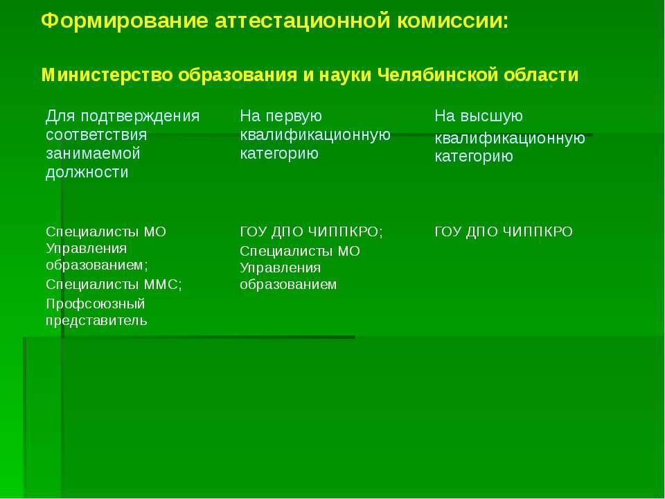 Формирование аттестационной комиссии: Министерство образования и науки Челяби...