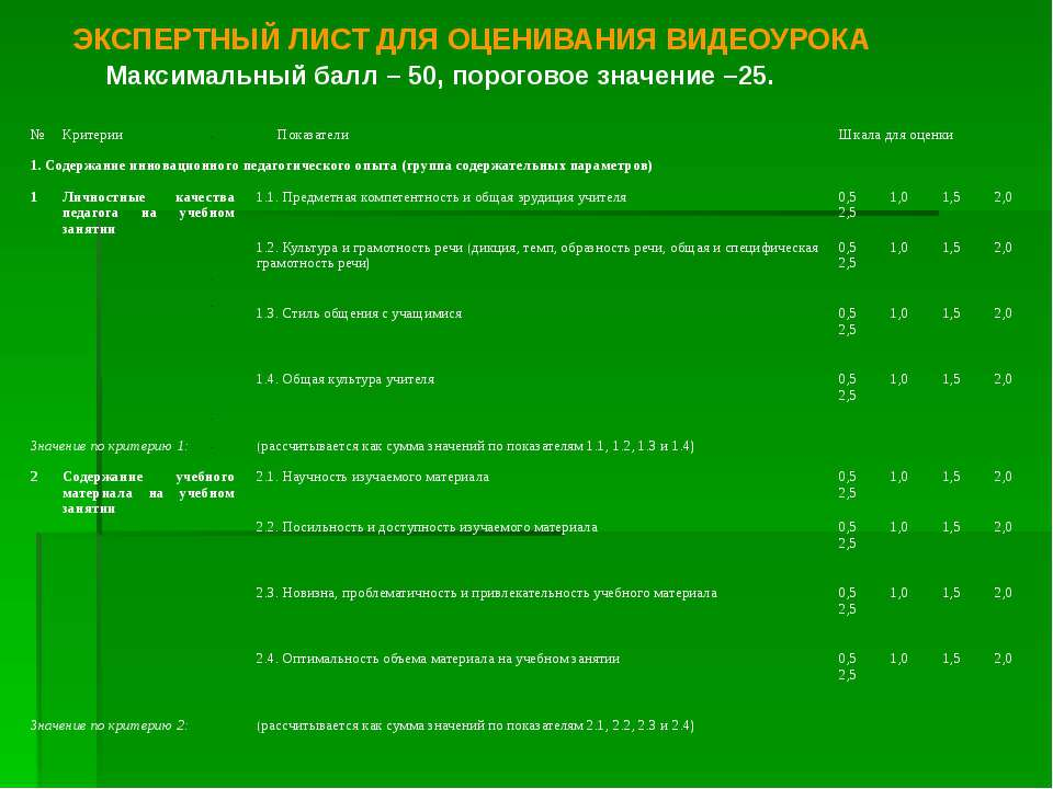 ЭКСПЕРТНЫЙ ЛИСТ ДЛЯ ОЦЕНИВАНИЯ ВИДЕОУРОКА Максимальный балл – 50, пороговое з...