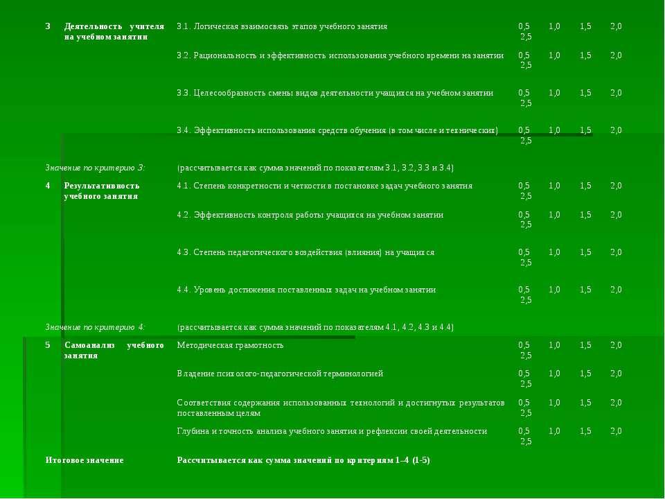3 Деятельность учителя на учебном занятии 3.1. Логическая взаимосвязь этапов ...