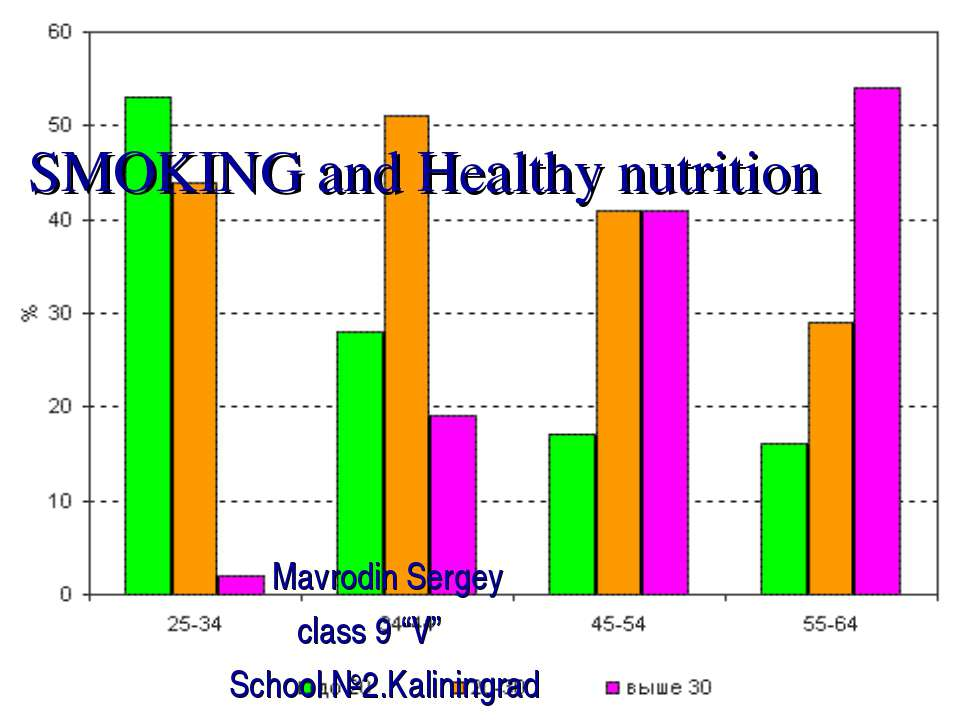 "SMOKING and Healthy nutrition Mavrodin Sergey class 9 ""V"" School №2.Kaliningrad"