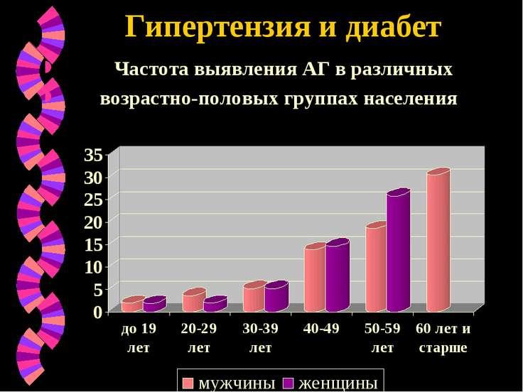 Гипертензия и диабет Частота выявления АГ в различных возрастно-половых групп...