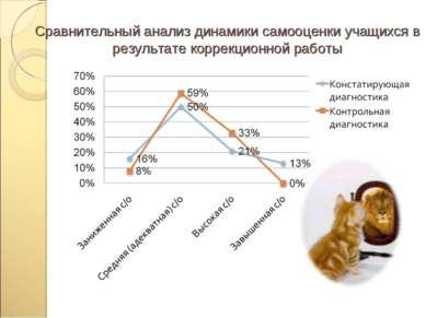 Сравнительный анализ динамики самооценки учащихся в результате коррекционной ...