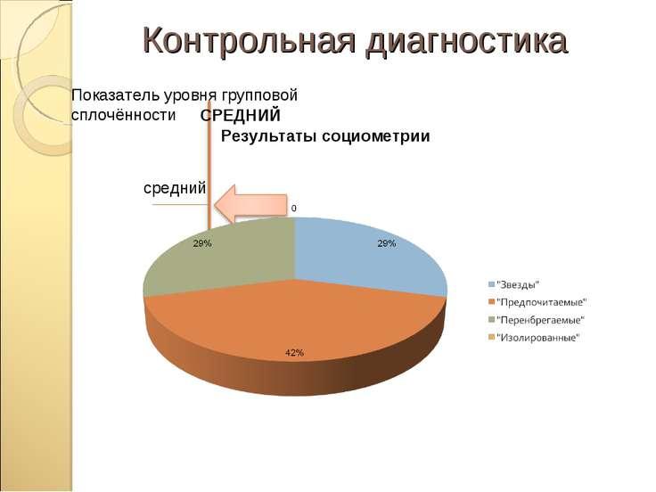 Контрольная диагностика Показатель уровня групповой сплочённости Ниже среднег...