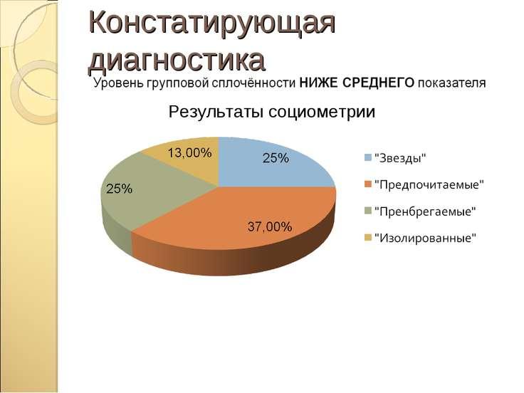 Результаты социометрии Констатирующая диагностика