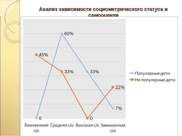 Анализ зависимости социометрического статуса и самооценки