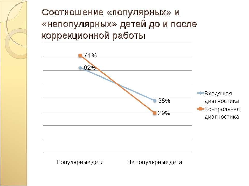 Соотношение «популярных» и «непопулярных» детей до и после коррекционной работы