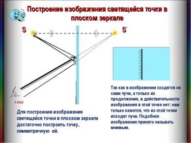 Построение изображения светящейся точки в плоском зеркале Для построения изоб...
