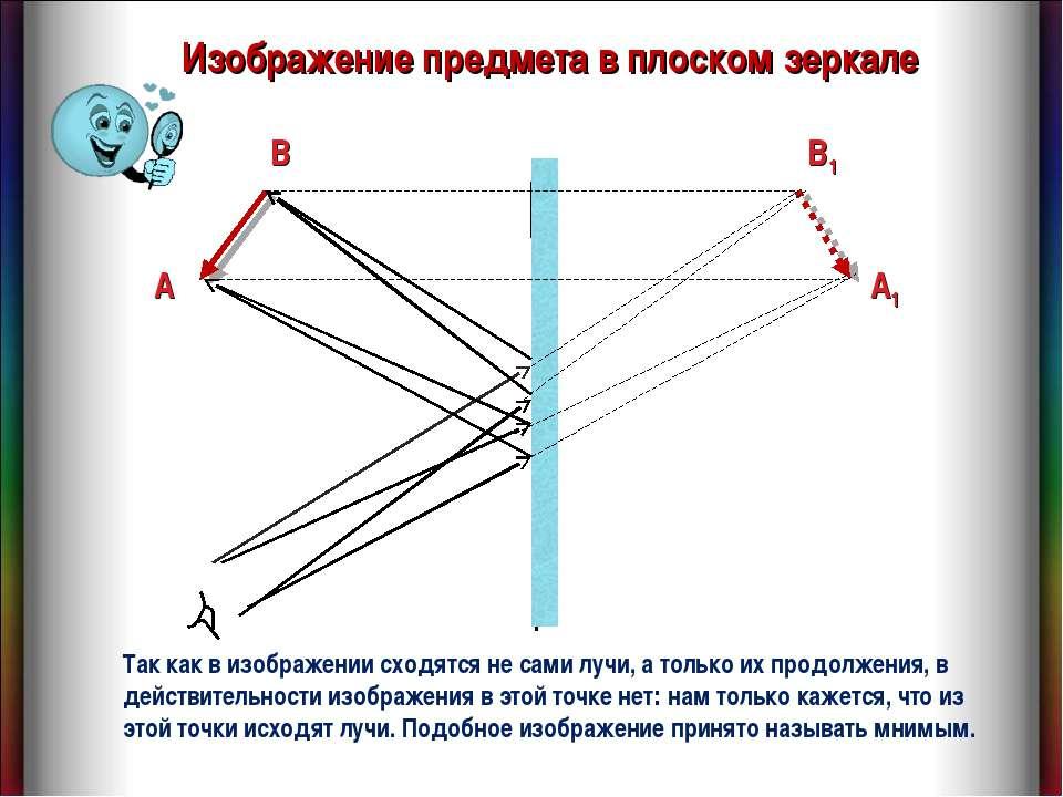 Изображение предмета в плоском зеркале B A B1 A1 Так как в изображении сходят...