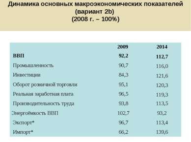 Динамика основных макроэкономических показателей (вариант 2b) (2008 г. – 100%...