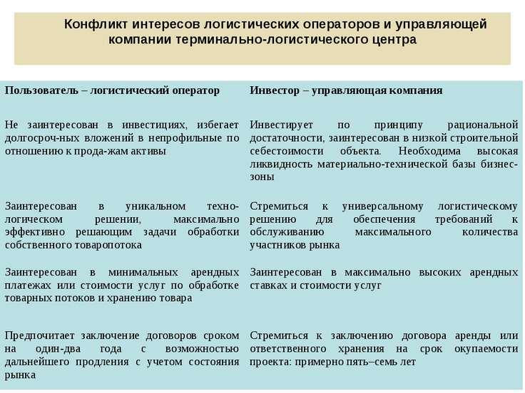 Конфликт интересов логистических операторов и управляющей компании терминальн...
