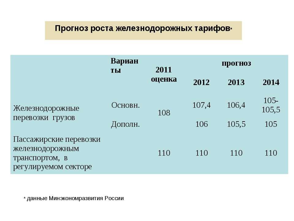 Прогноз роста железнодорожных тарифов* * данные Минэкономразвития России Вари...