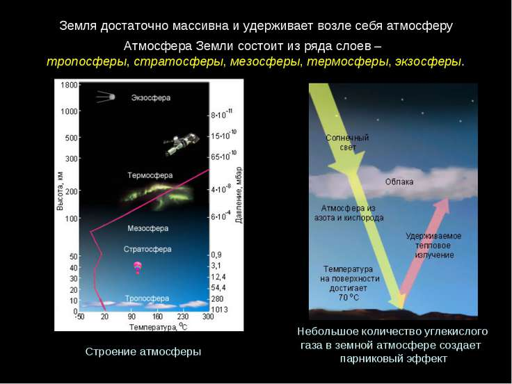 АтмосфераЗемлисостоитизрядаслоев– тропосферы, стратосферы, мезосферы, ...