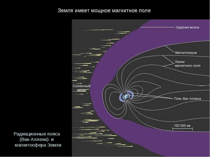 Земляимеетмощноемагнитноеполе Радиационныепояса (ВанАллена) и магнит...