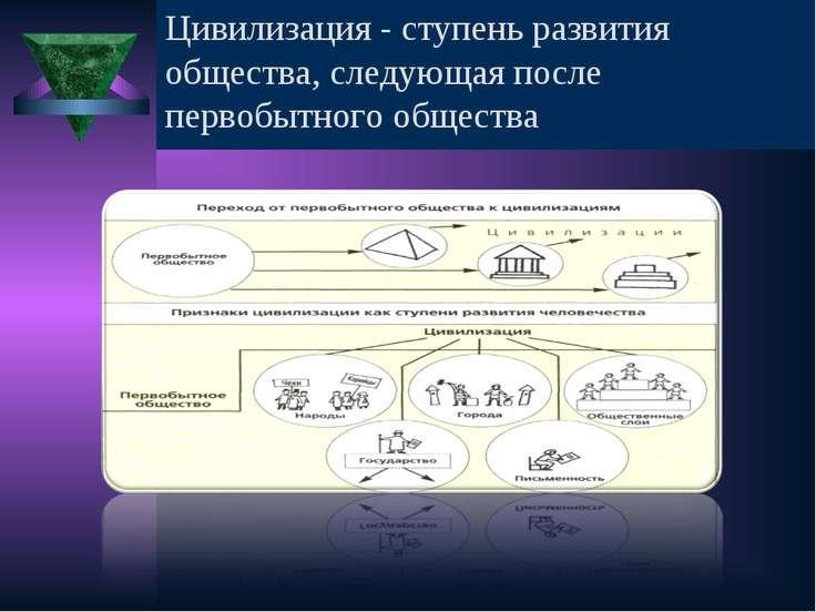 Дайте определение понятию «цивилизация» Цивилизация - ступень развития общест...