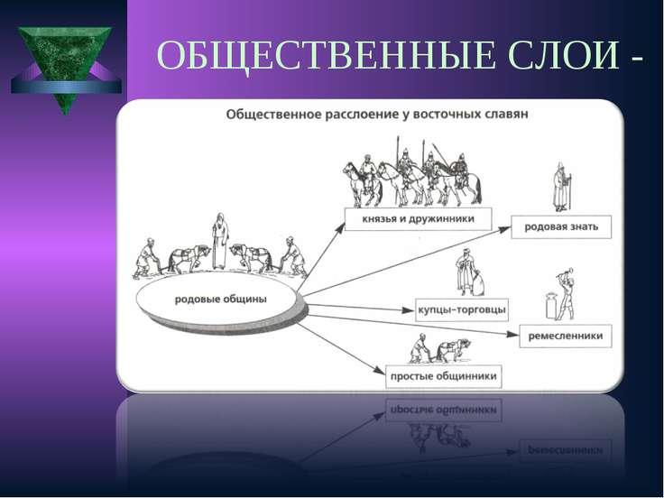 ОБЩЕСТВЕННЫЕ СЛОИ -