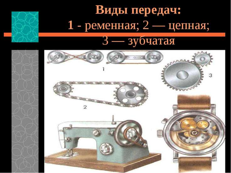Виды передач: 1 - ременная; 2 — цепная; 3 — зубчатая