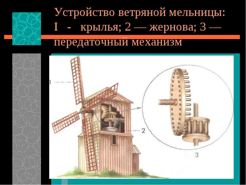 Устройство ветряной мельницы: I - крылья; 2 — жернова; 3 — передаточный механизм