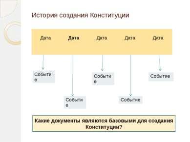 История создания Конституции Какие документы являются базовыми для создания К...