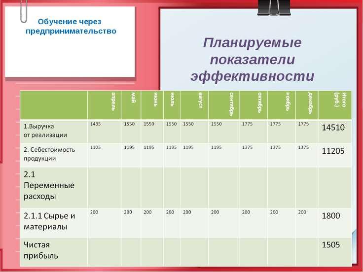 Планируемые показатели эффективности Обучение через предпринимательство