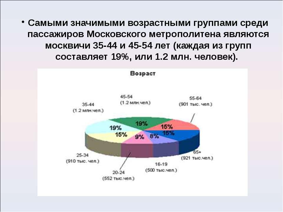 Самыми значимыми возрастными группами среди пассажиров Московского метрополит...