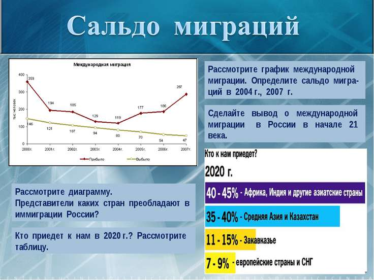 Рассмотрите график международной миграции. Определите сальдо мигра-ций в 2004...