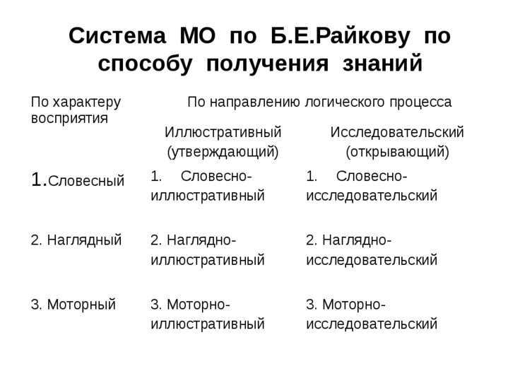 Система МО по Б.Е.Райкову по способу получения знаний По характеру восприятия...