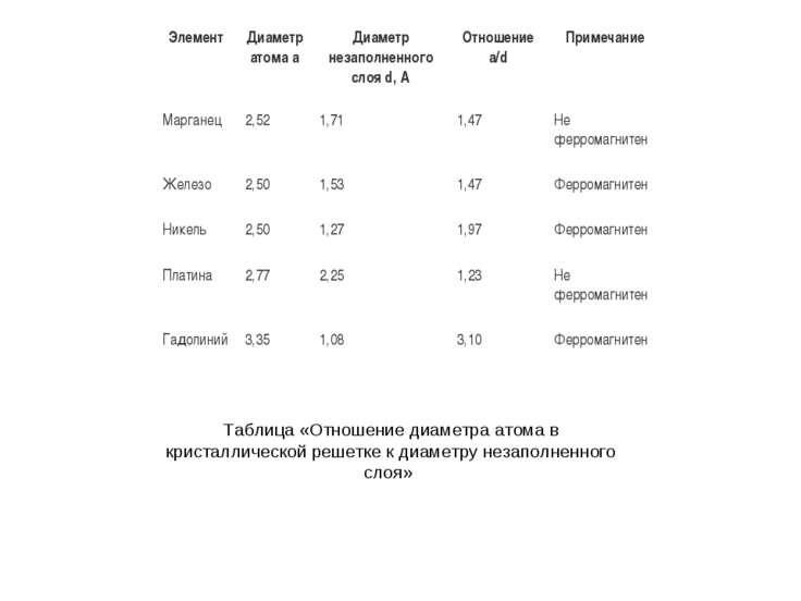 Таблица «Отношение диаметра атома в кристаллической решетке к диаметру незапо...
