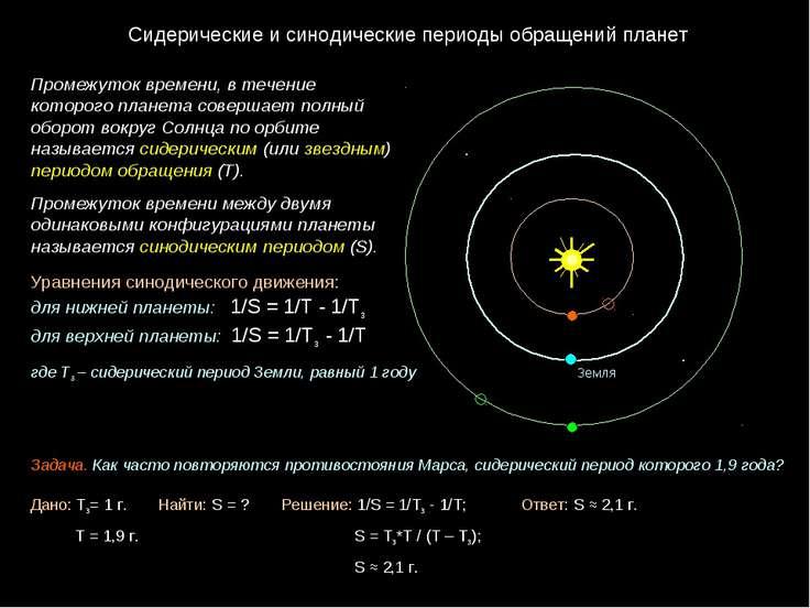 Сидерические и синодические периоды обращений планет Промежуток времени, в т...