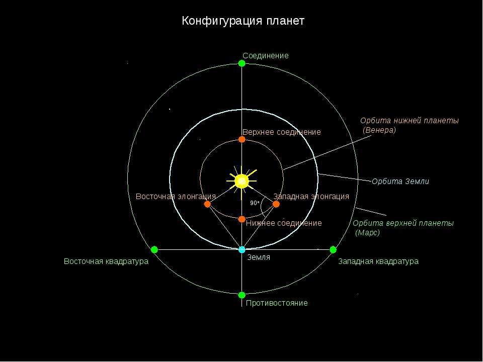 Конфигурация планет 90о Западная элонгация Восточная элонгация Нижнее соедин...